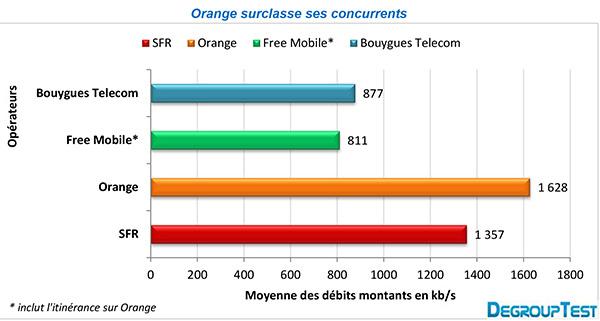 internet mobile orange toujours le plus rapide igeneration. Black Bedroom Furniture Sets. Home Design Ideas