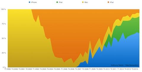 Les temps changent : le Mac ne représente plus que la portion congrue de l'activité d'Apple, monopolisée par les appareils iOS.